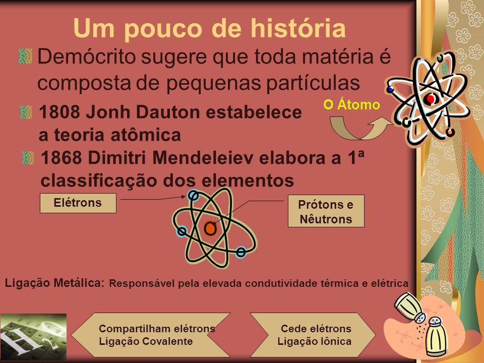 Demócrito sugere que toda matéria é composta de pequenas partículas O Átomo 1808 Jonh Dauton estabelece a teoria atômica 1868 Dimitri Mendeleiev elabo