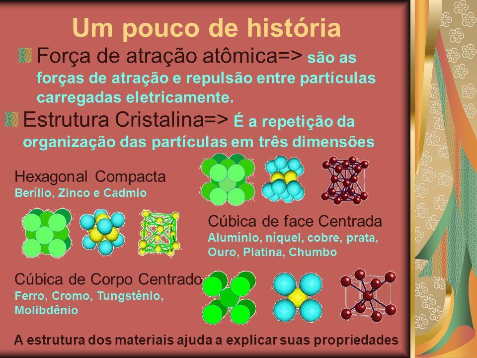 Um pouco de história Força de atração atômica=> são as forças de atração e repulsão entre partículas carregadas eletricamente. Estrutura Cristalina=>