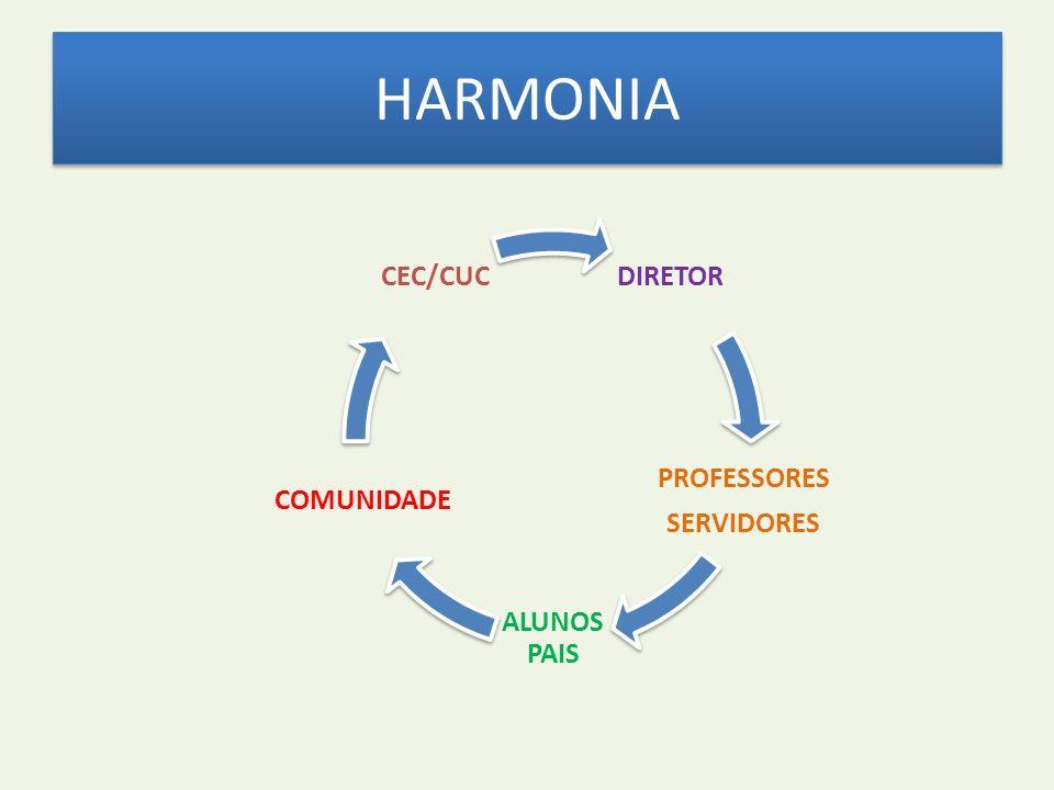 HARMONIA DIRETOR PROFESSORES SERVIDORES ALUNOS PAIS COMUNIDADE CEC/CUC