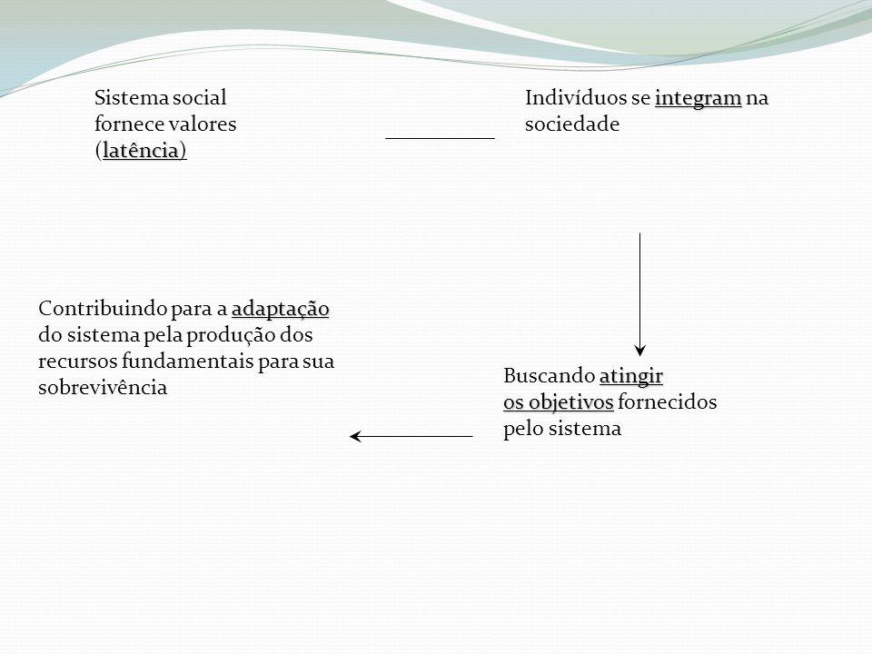 Sistema social fornece valores latência (latência) integram Indivíduos se integram na sociedade atingir Buscando atingir os objetivos os objetivos for
