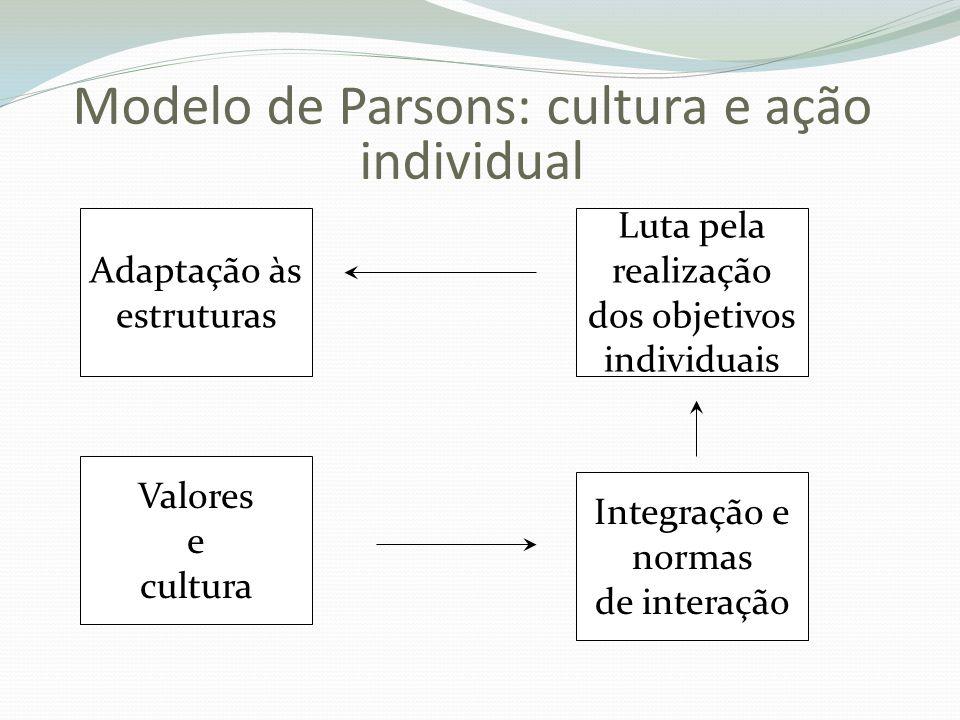 Modelo de Parsons: cultura e ação individual Adaptação às estruturas Valores e cultura Integração e normas de interação Luta pela realização dos objet
