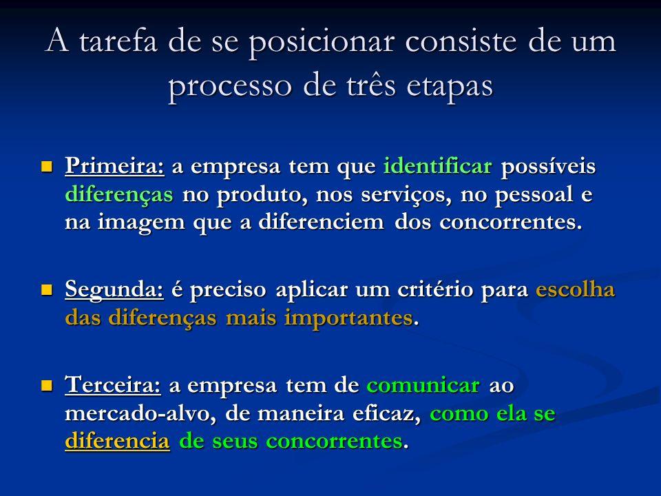 A tarefa de se posicionar consiste de um processo de três etapas Primeira: a empresa tem que identificar possíveis diferenças no produto, nos serviços, no pessoal e na imagem que a diferenciem dos concorrentes.