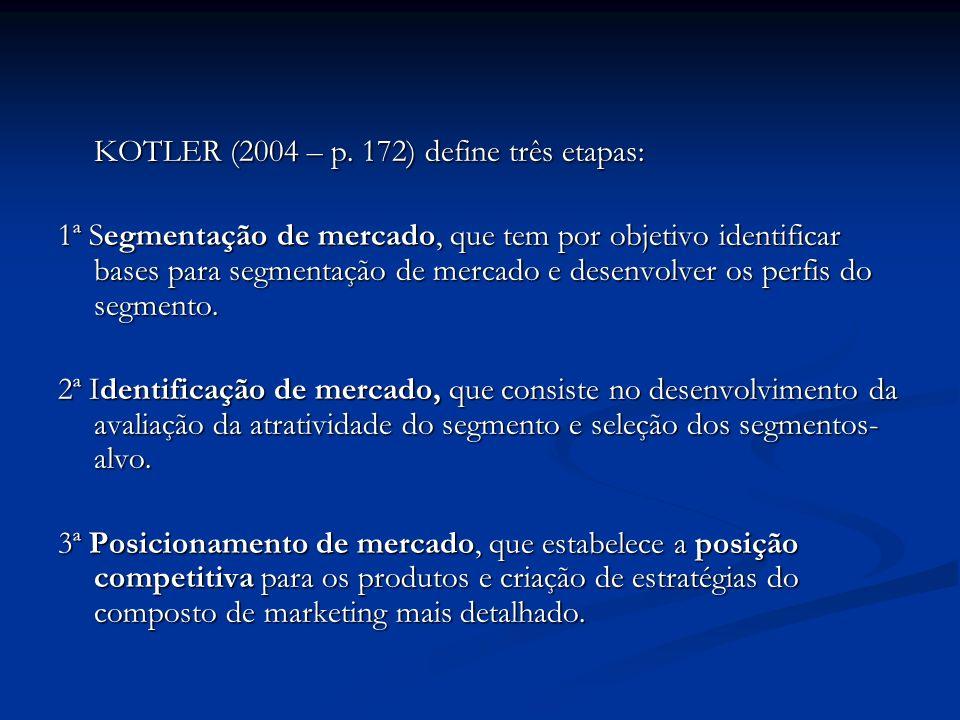 KOTLER (2004 – p.