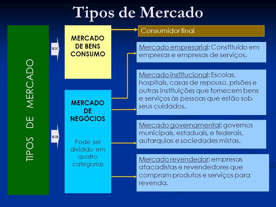 TIPOS DE MERCADO MERCADO DE BENS CONSUMO MERCADO DE NEGÓCIOS Pode ser dividido em quatro categorias Mercado empresarial: Constituído em empresas e empresas de serviços.