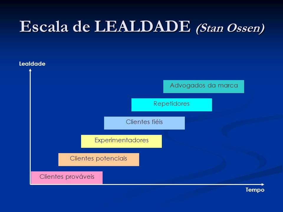 Escala de LEALDADE (Stan Ossen) Clientes prováveis Clientes potenciais Experimentadores Clientes fiéis Repetidores Advogados da marca Lealdade Tempo