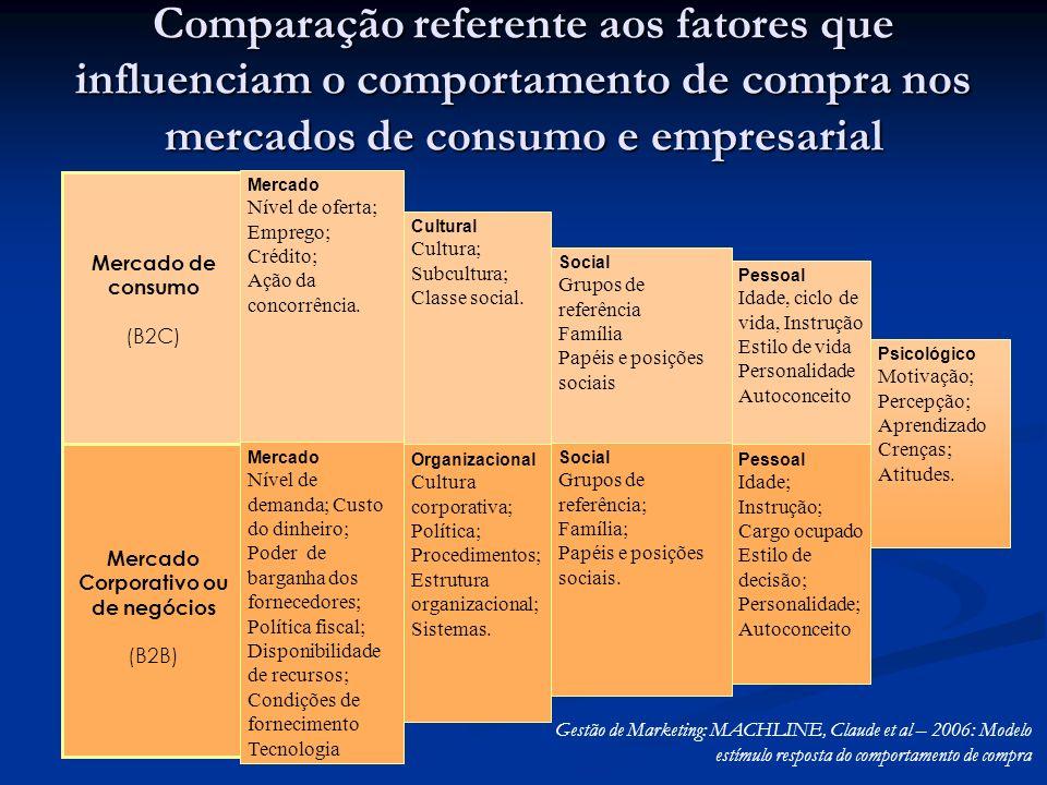Comparação referente aos fatores que influenciam o comportamento de compra nos mercados de consumo e empresarial Mercado de consumo (B2C) Mercado Corporativo ou de negócios (B2B) Mercado Nível de oferta; Emprego; Crédito; Ação da concorrência.