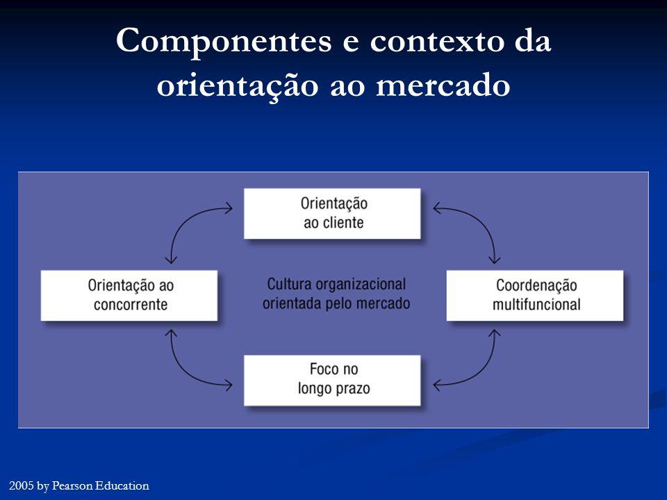 Componentes e contexto da orientação ao mercado 2005 by Pearson Education