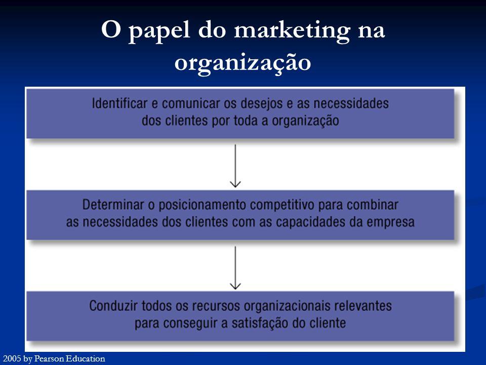 O papel do marketing na organização 2005 by Pearson Education