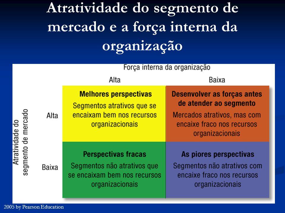 Atratividade do segmento de mercado e a força interna da organização 2005 by Pearson Education