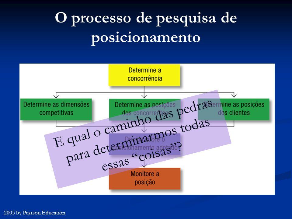 O processo de pesquisa de posicionamento 2005 by Pearson Education E qual o caminho das pedras para determinarmos todas essas coisas?