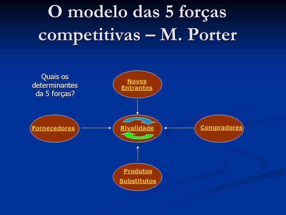 O modelo das 5 forças competitivas – M.