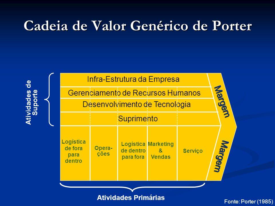 Cadeia de Valor Genérico de Porter Fonte: Porter (1985) Infra-Estrutura da Empresa Gerenciamento de Recursos Humanos Desenvolvimento de Tecnologia Suprimento Logística de fora para dentro Opera- ções Logística de dentro para fora Marketing & Vendas Serviço Atividades de Suporte Atividades Primárias Margem Margem