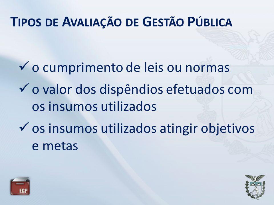 T IPOS DE A VALIAÇÃO DE G ESTÃO P ÚBLICA o cumprimento de leis ou normas o valor dos dispêndios efetuados com os insumos utilizados os insumos utilizados atingir objetivos e metas