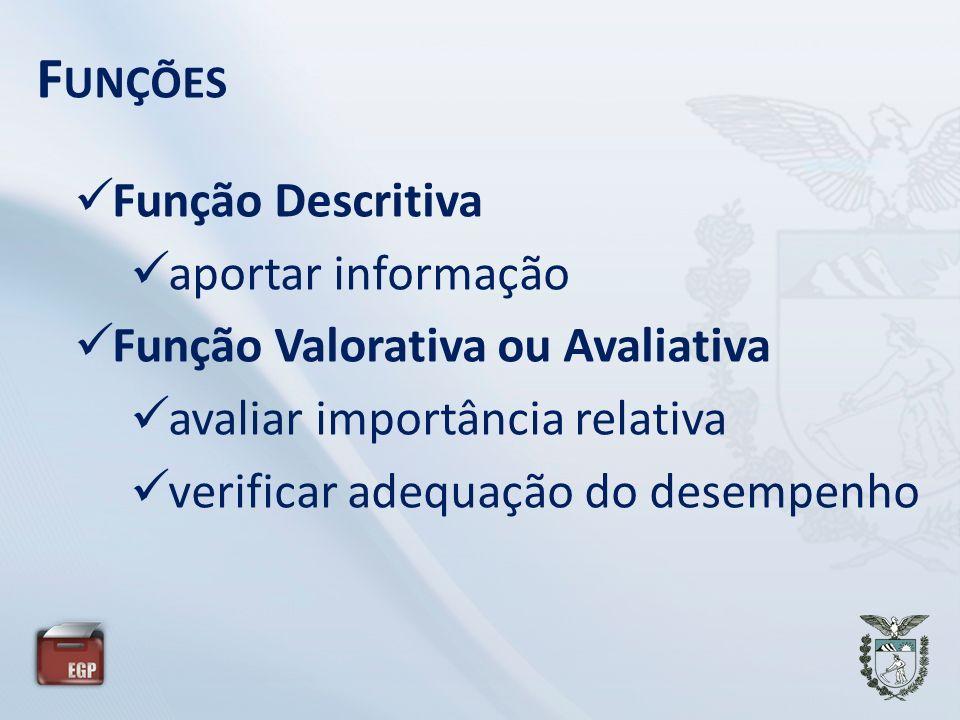 F UNÇÕES Função Descritiva aportar informação Função Valorativa ou Avaliativa avaliar importância relativa verificar adequação do desempenho