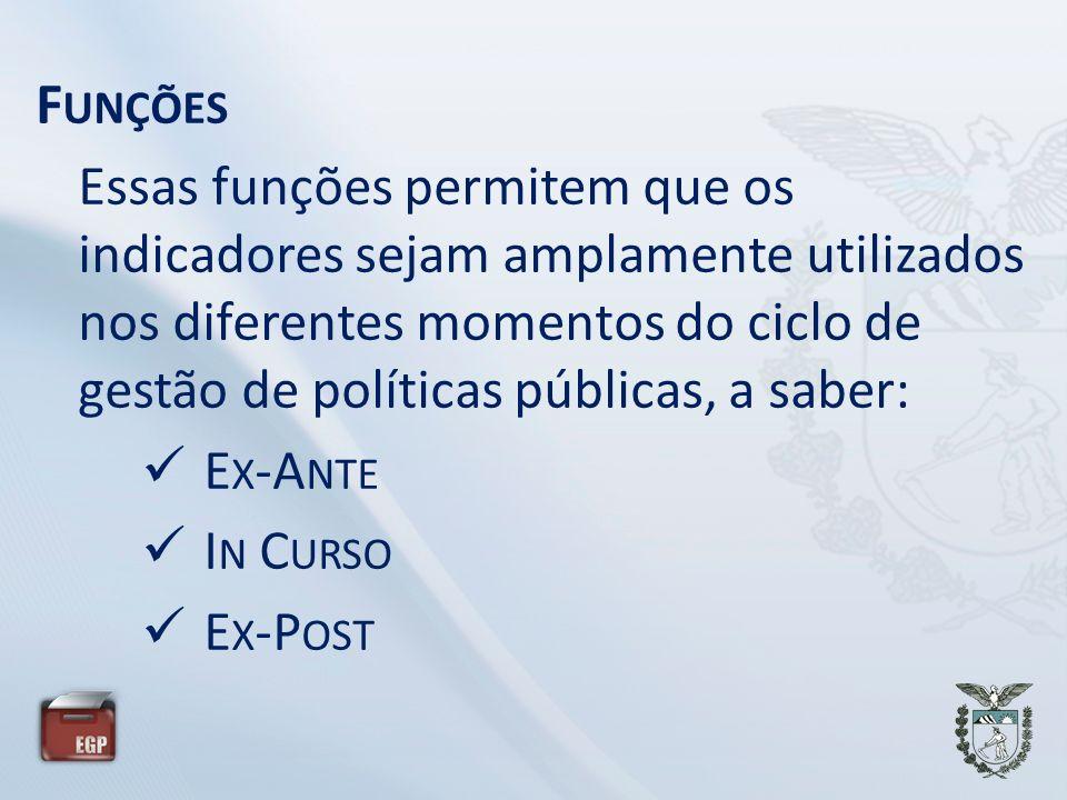 F UNÇÕES Essas funções permitem que os indicadores sejam amplamente utilizados nos diferentes momentos do ciclo de gestão de políticas públicas, a saber: E X -A NTE I N C URSO E X -P OST