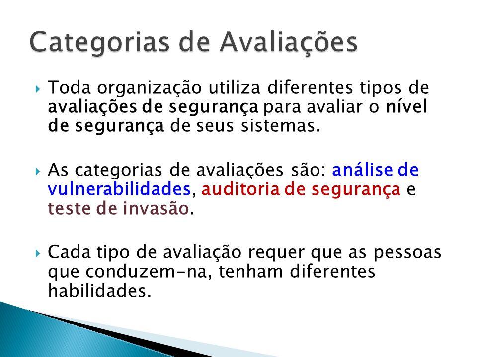 Toda organização utiliza diferentes tipos de avaliações de segurança para avaliar o nível de segurança de seus sistemas. As categorias de avaliações s