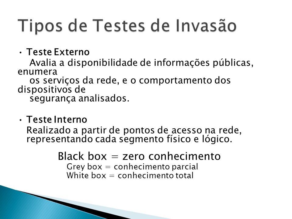 Teste Externo Avalia a disponibilidade de informações públicas, enumera os serviços da rede, e o comportamento dos dispositivos de segurança analisado