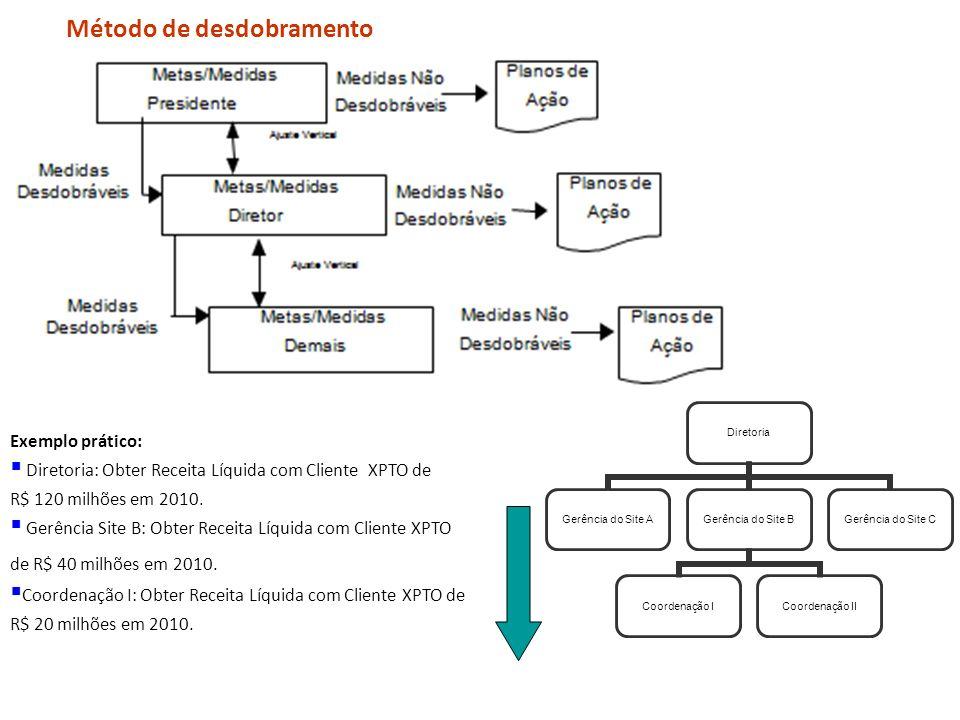 Método de desdobramento Exemplo prático: Diretoria: Obter Receita Líquida com Cliente XPTO de R$ 120 milhões em 2010. Gerência Site B: Obter Receita L