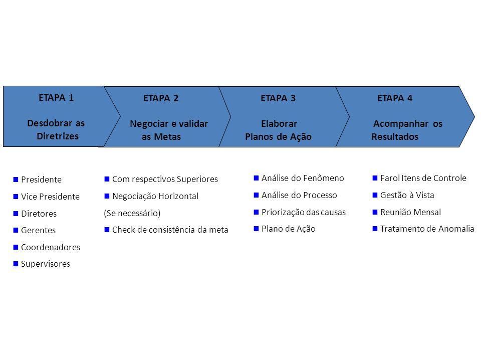 ETAPA 4 Acompanhar os Resultados ETAPA 3 Elaborar Planos de Ação ETAPA 2 Negociar e validar as Metas ETAPA 1 Desdobrar as Diretrizes Presidente Vice P