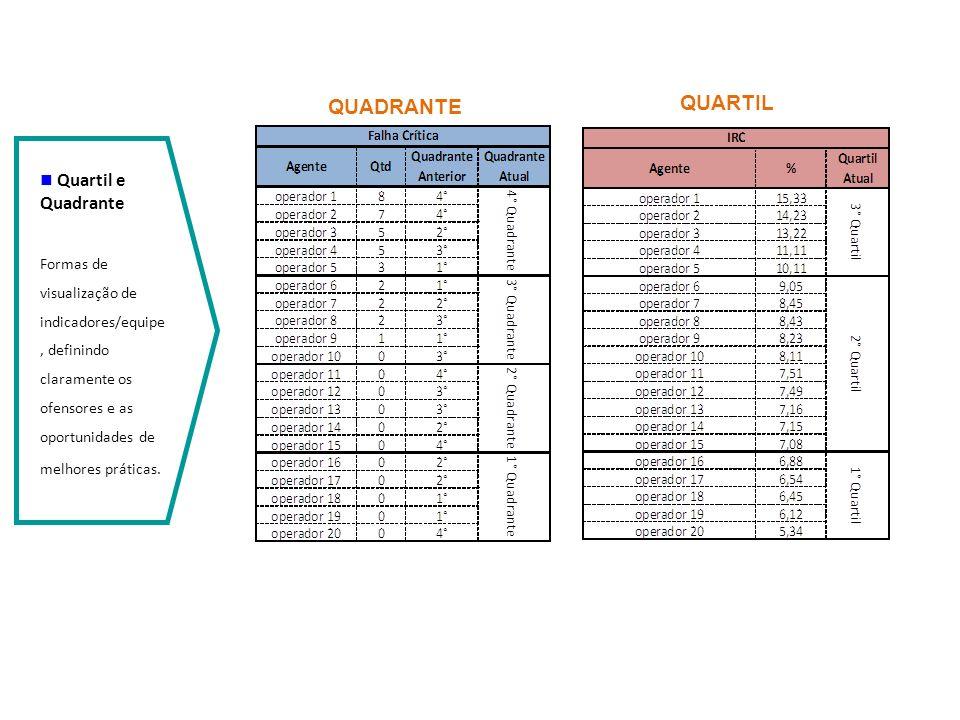 Quartil e Quadrante Formas de visualização de indicadores/equipe, definindo claramente os ofensores e as oportunidades de melhores práticas. QUARTIL Q