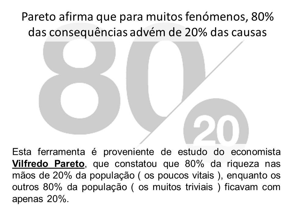 Princípio de Pareto Esta ferramenta é proveniente de estudo do economista Vilfredo Pareto, que constatou que 80% da riqueza nas mãos de 20% da populaç