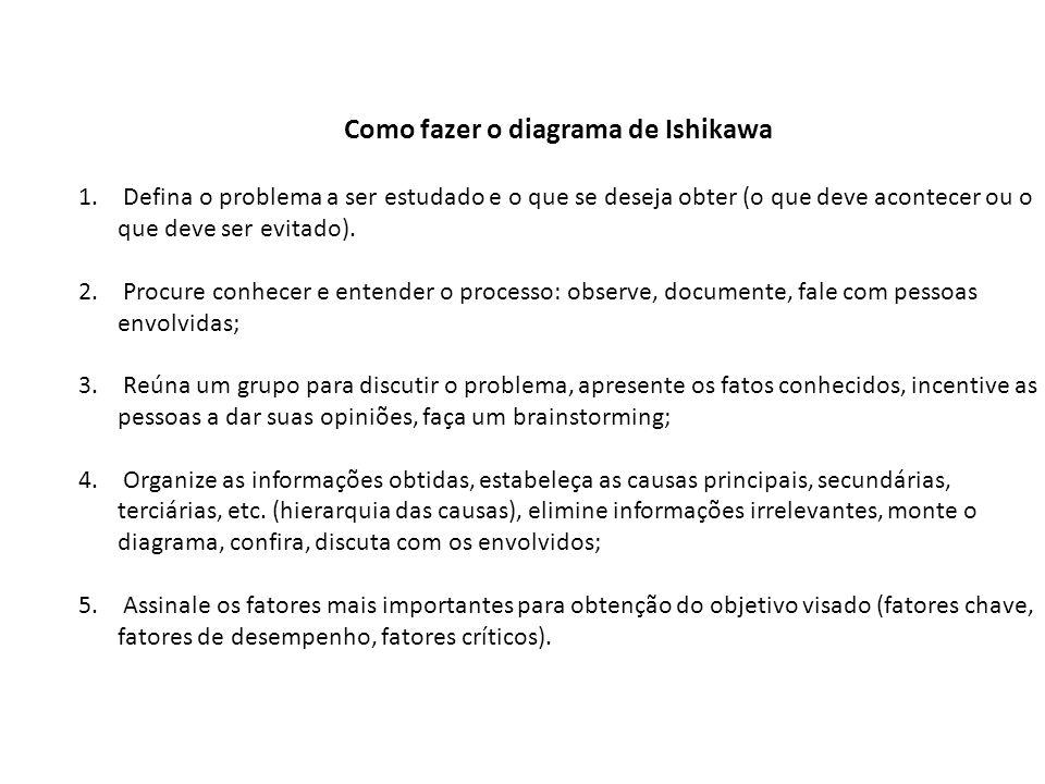 Como fazer o diagrama de Ishikawa 1. Defina o problema a ser estudado e o que se deseja obter (o que deve acontecer ou o que deve ser evitado). 2. Pro
