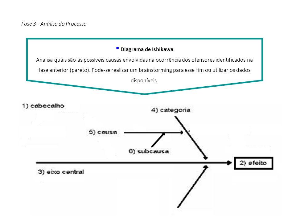 Diagrama de Ishikawa Analisa quais são as possíveis causas envolvidas na ocorrência dos ofensores identificados na fase anterior (pareto). Pode-se rea