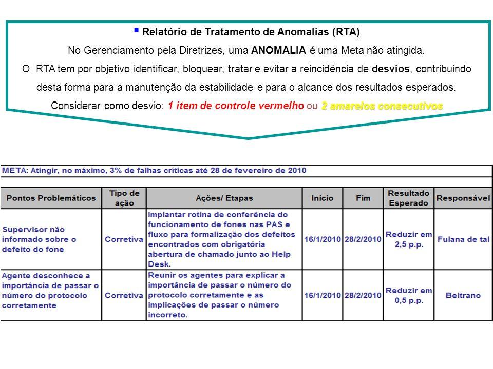 Relatório de Tratamento de Anomalias (RTA) No Gerenciamento pela Diretrizes, uma ANOMALIA é uma Meta não atingida. 2 amarelos consecutivos O RTA tem p