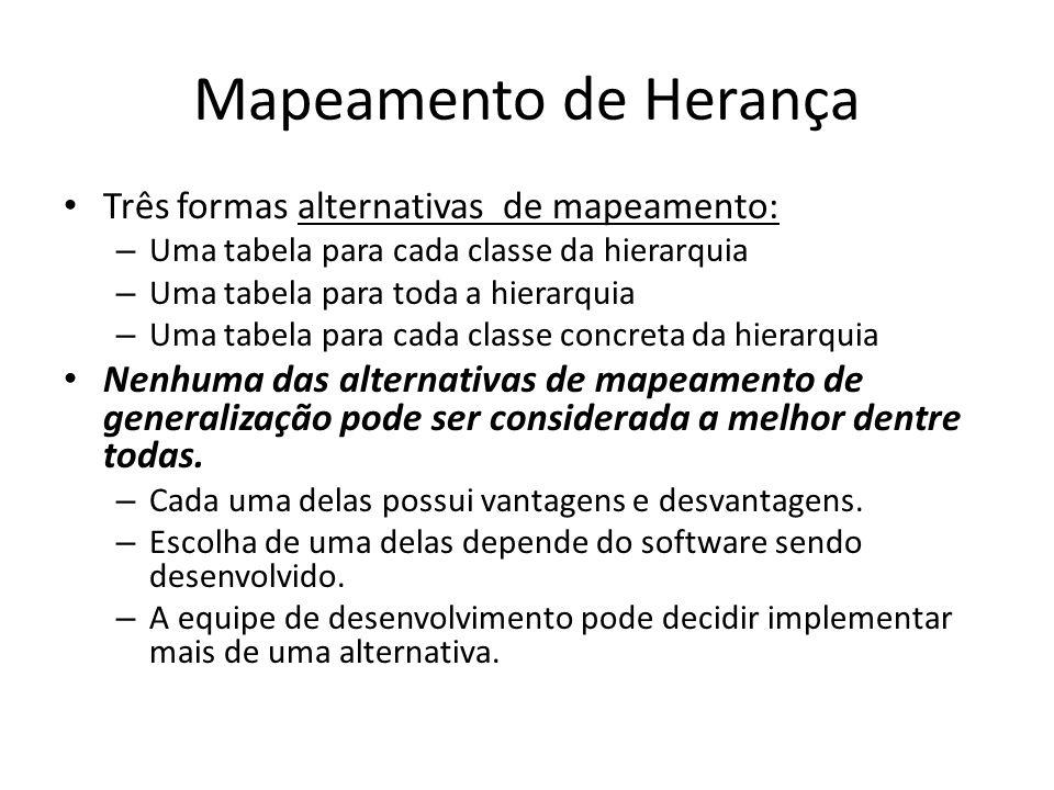 Mapeamento de Herança Três formas alternativas de mapeamento: – Uma tabela para cada classe da hierarquia – Uma tabela para toda a hierarquia – Uma ta
