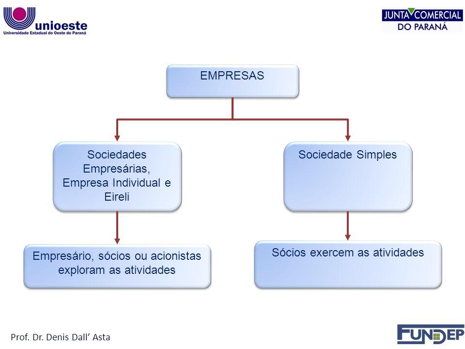 EMPRESAS Sociedades Empresárias, Empresa Individual e Eireli Sociedade Simples Empresário, sócios ou acionistas exploram as atividades Sócios exercem as atividades Prof.
