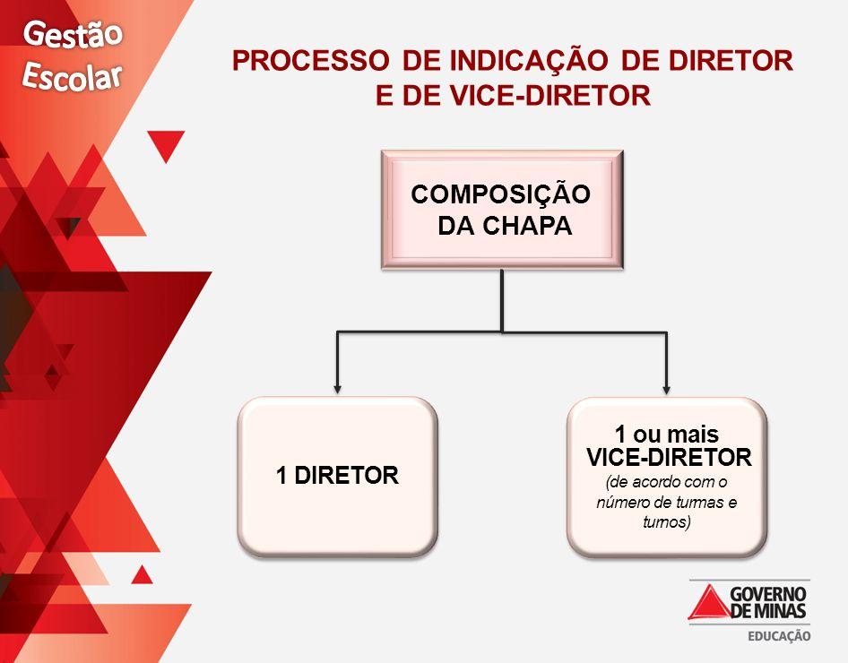 COMPOSIÇÃO DA CHAPA COMPOSIÇÃO DA CHAPA 1 DIRETOR 1 ou mais VICE-DIRETOR (de acordo com o número de turmas e turnos) 1 ou mais VICE-DIRETOR (de acordo