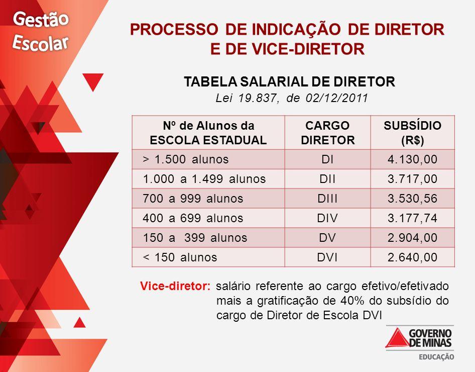 TABELA SALARIAL DE DIRETOR Lei 19.837, de 02/12/2011 Nº de Alunos da ESCOLA ESTADUAL CARGO DIRETOR SUBSÍDIO (R$) > 1.500 alunosDI4.130,00 1.000 a 1.49