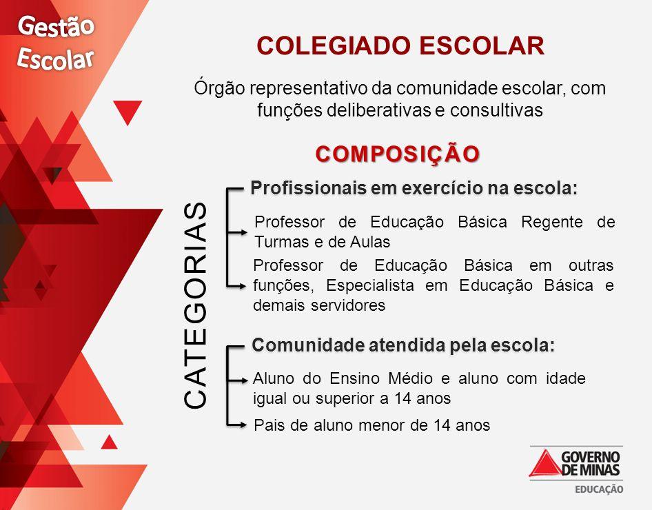 COLEGIADO ESCOLAR Órgão representativo da comunidade escolar, com funções deliberativas e consultivas CATEGORIAS Professor de Educação Básica Regente