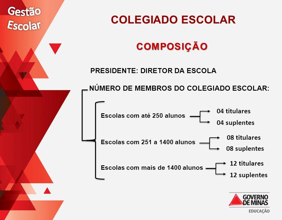 PRESIDENTE: DIRETOR DA ESCOLA NÚMERO DE MEMBROS DO COLEGIADO ESCOLAR: 04 titulares 04 suplentes Escolas com 251 a 1400 alunos 08 titulares 08 suplente
