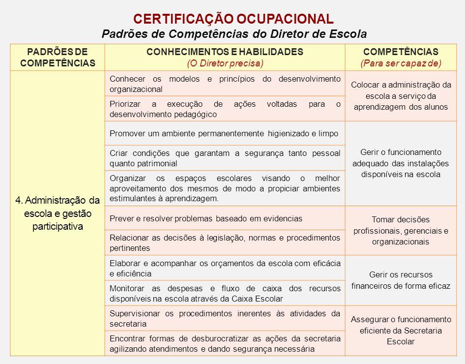 PADRÕES DE COMPETÊNCIAS CONHECIMENTOS E HABILIDADES (O Diretor precisa) COMPETÊNCIAS (Para ser capaz de) 4. Administração da escola e gestão participa