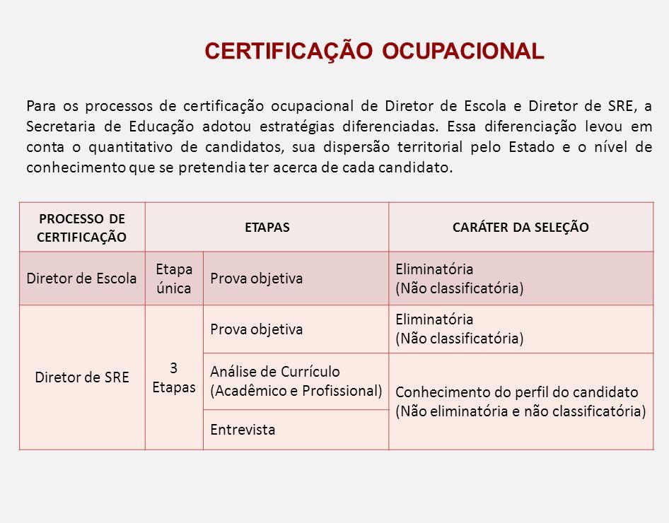 Para os processos de certificação ocupacional de Diretor de Escola e Diretor de SRE, a Secretaria de Educação adotou estratégias diferenciadas. Essa d