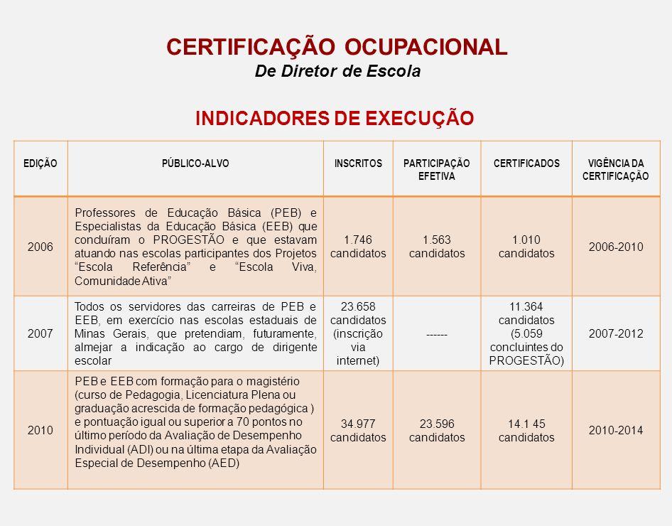 EDIÇÃOPÚBLICO-ALVOINSCRITOSPARTICIPAÇÃO EFETIVA CERTIFICADOSVIGÊNCIA DA CERTIFICAÇÃO 2006 Professores de Educação Básica (PEB) e Especialistas da Educ
