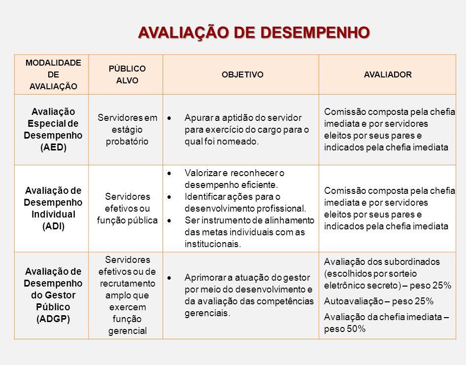 AVALIAÇÃO DE DESEMPENHO MODALIDADE DE AVALIAÇÃO PÚBLICO ALVO OBJETIVOAVALIADOR Avaliação Especial de Desempenho (AED) Servidores em estágio probatório
