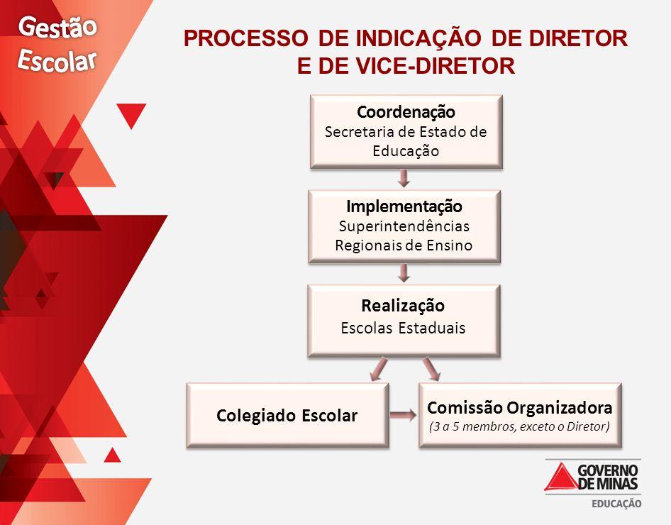 Coordenação Secretaria de Estado de Educação Coordenação Secretaria de Estado de Educação Implementação Superintendências Regionais de Ensino Implemen