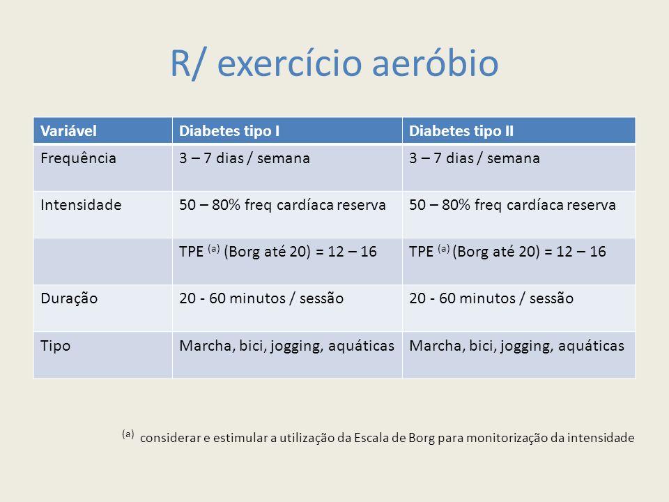 R/ exercício aeróbio VariávelDiabetes tipo IDiabetes tipo II Frequência3 – 7 dias / semana Intensidade50 – 80% freq cardíaca reserva TPE (a) (Borg até 20) = 12 – 16 Duração20 - 60 minutos / sessão TipoMarcha, bici, jogging, aquáticas (a) considerar e estimular a utilização da Escala de Borg para monitorização da intensidade