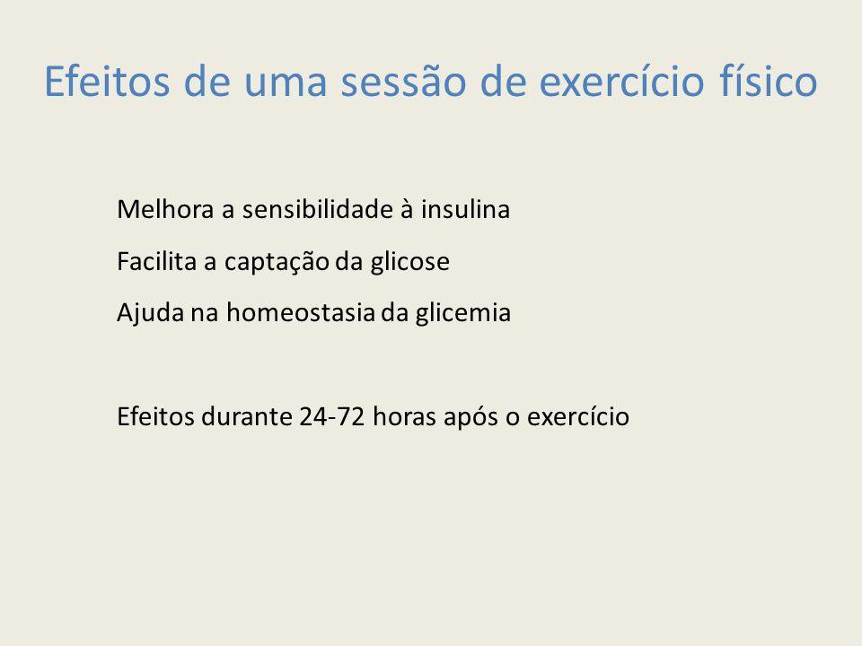 Efeitos de uma sessão de exercício físico Melhora a sensibilidade à insulina Facilita a captação da glicose Ajuda na homeostasia da glicemia Efeitos durante 24-72 horas após o exercício