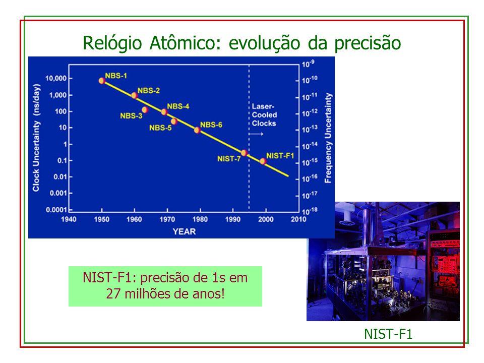 NIST-F1 Relógio Atômico: evolução da precisão NIST-F1: precisão de 1s em 27 milhões de anos!