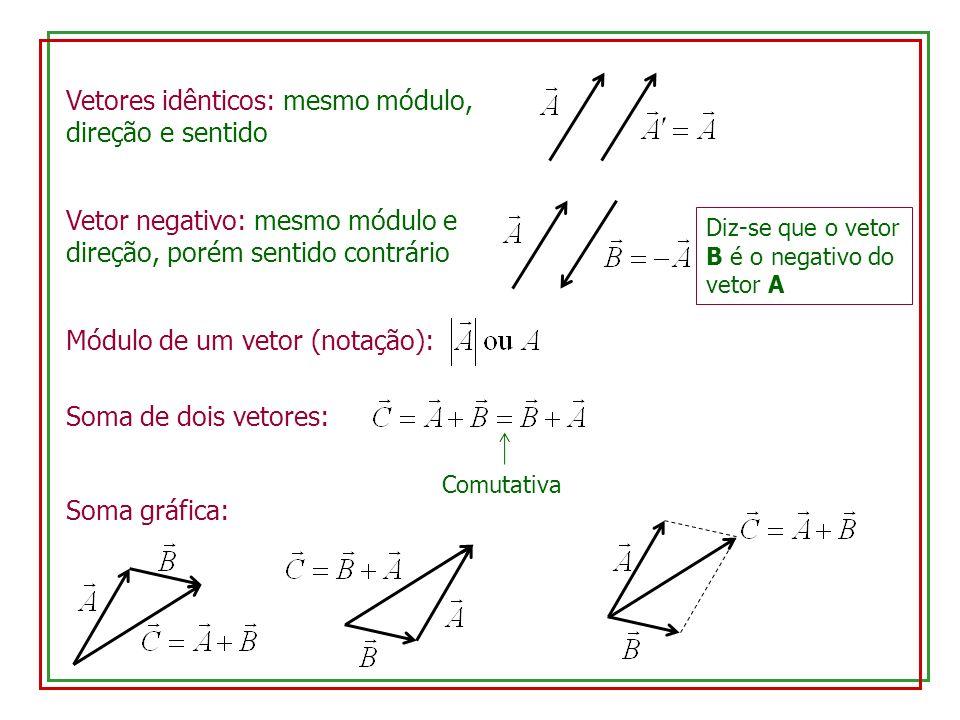 Vetores idênticos: mesmo módulo, direção e sentido Módulo de um vetor (notação): Soma de dois vetores: Comutativa Soma gráfica: Vetor negativo: mesmo