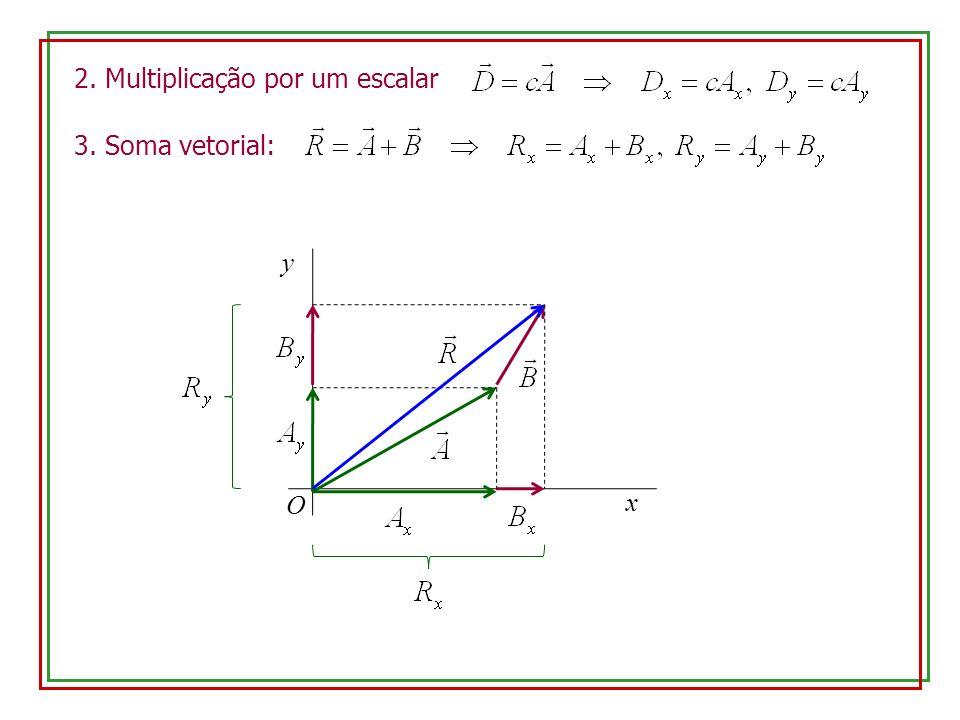 2. Multiplicação por um escalar 3. Soma vetorial: y x O