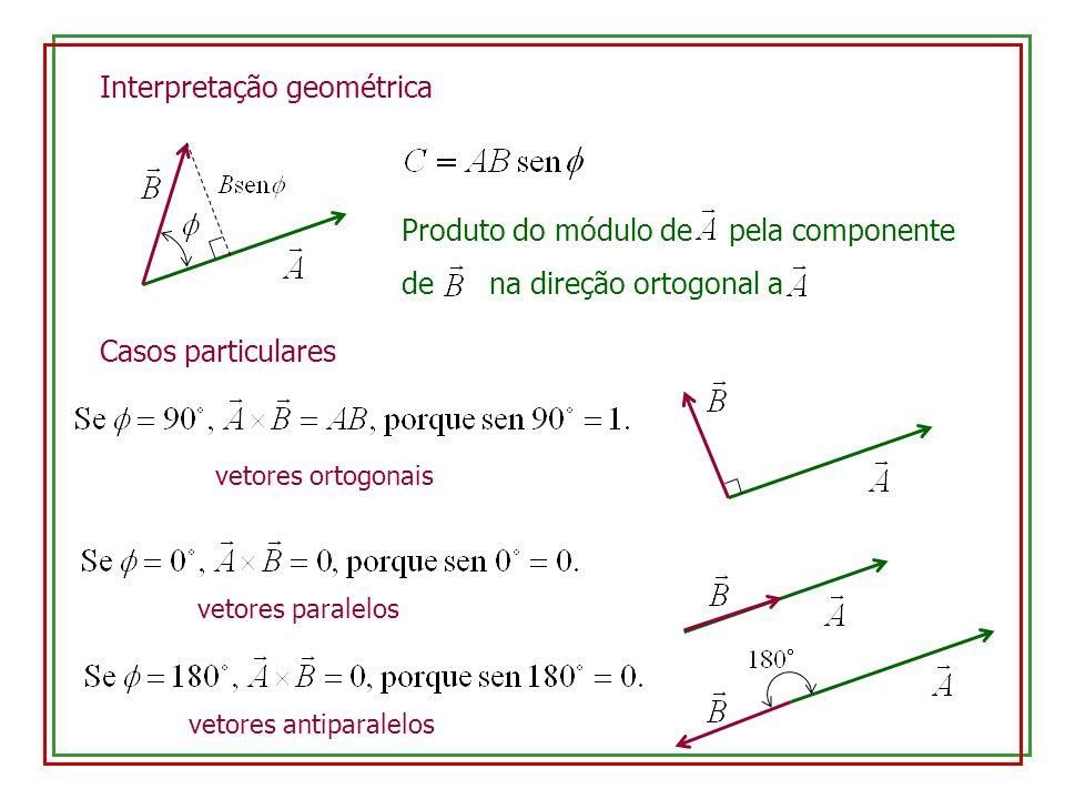 Interpretação geométrica Produto do módulo de pela componente de na direção ortogonal a vetores ortogonais vetores paralelos vetores antiparalelos Cas