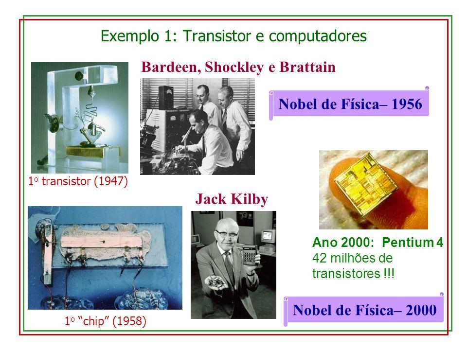 Exemplo 1: Transistor e computadores Bardeen, Shockley e Brattain Nobel de Física– 1956 Jack Kilby Ano 2000: Pentium 4 42 milhões de transistores !!!