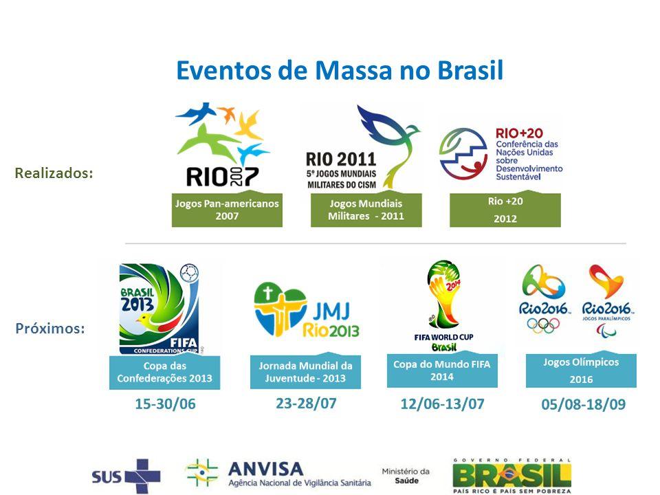 Eventos de Massa no Brasil Realizados: Próximos: