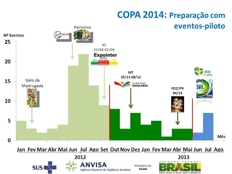 20122013 COPA 2014: Preparação com eventos-piloto MT 25/11-08/12 FOZ/PR 04/13 Parintins Galo da Madrugada