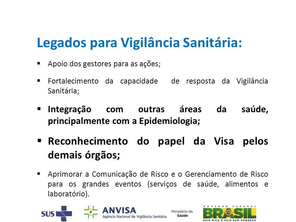 Legados para Vigilância Sanitária: Apoio dos gestores para as ações; Fortalecimento da capacidade de resposta da Vigilância Sanitária; Integração com