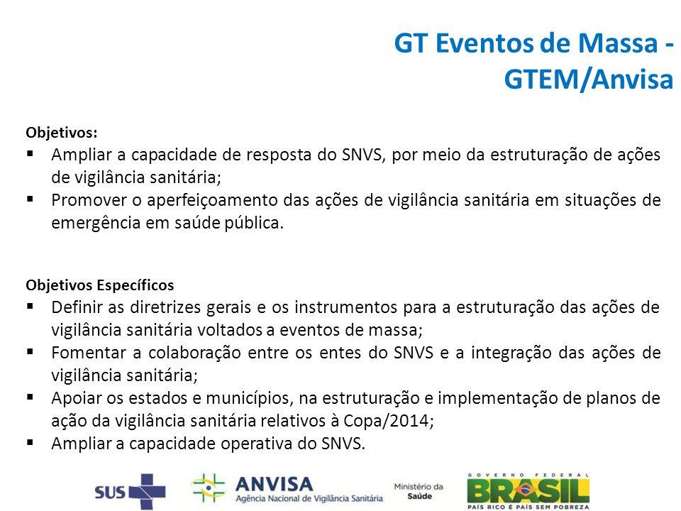 GT Eventos de Massa - GTEM/Anvisa Objetivos: Ampliar a capacidade de resposta do SNVS, por meio da estruturação de ações de vigilância sanitária; Prom